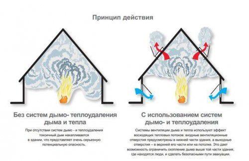 Схема работы Системы дымоудаления (СДУ)